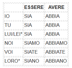 subjunctive of auxiliary verbs in Italian