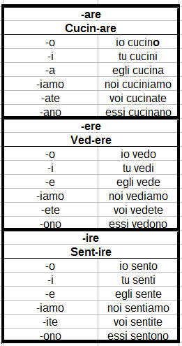 tabella con esempio della forma regolare del presente indicativo