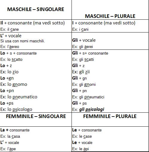 tabella con gli articoli determinativi in italiano