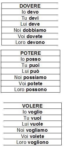 presente indicativo dei verbi servili